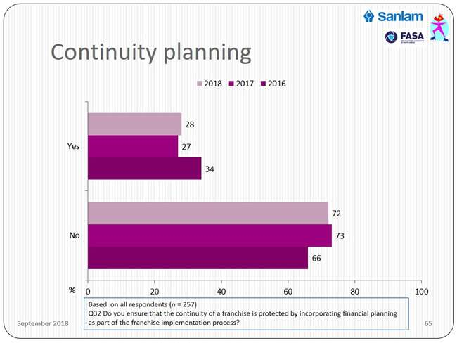 business owner continuity-planning