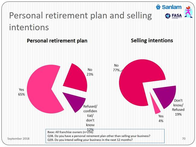 business owner personal retirement