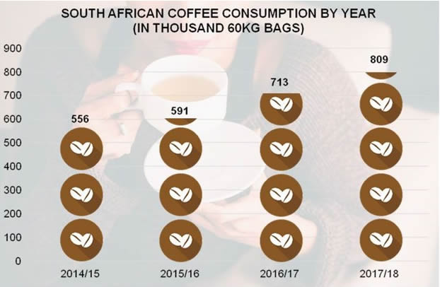 coffee-consumption