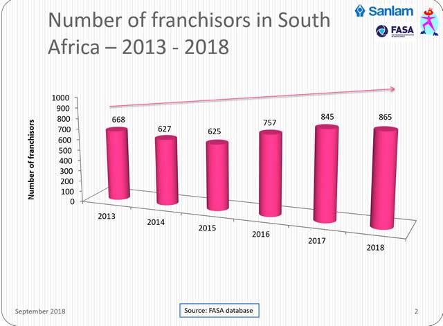 franchise-survey