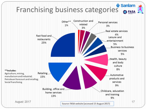 franchising-bus-categories