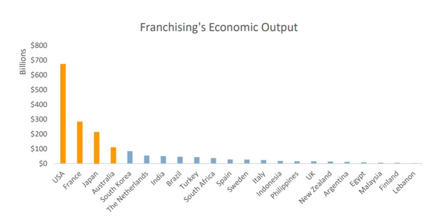 Franchising's Economic Output