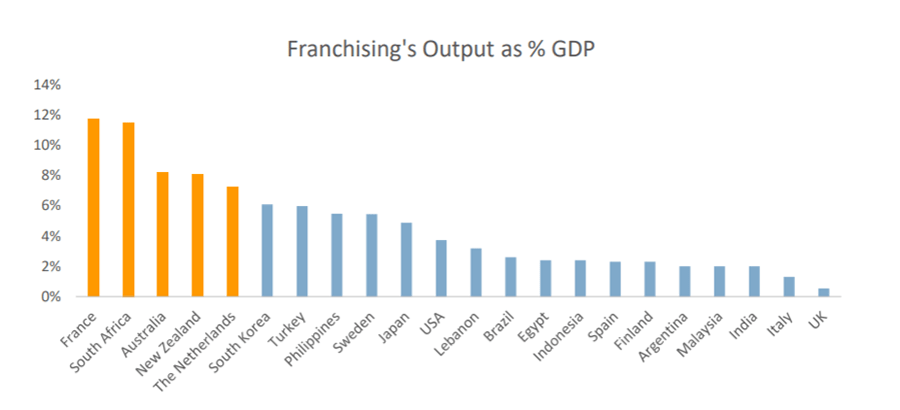 Franchising's Output as % of GDP graph